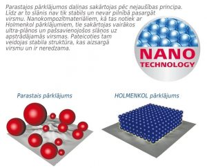 nano tehnologija