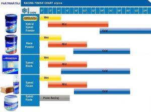 paātrinātāju wax chart